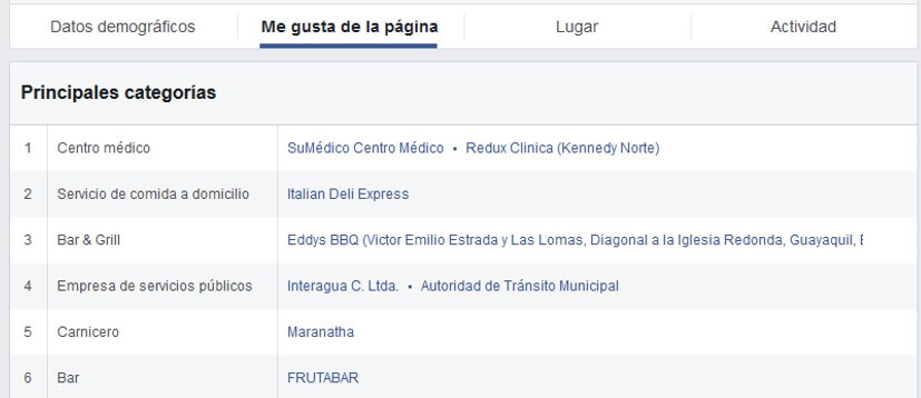 Estadísticas del público de Facebook Business Manager